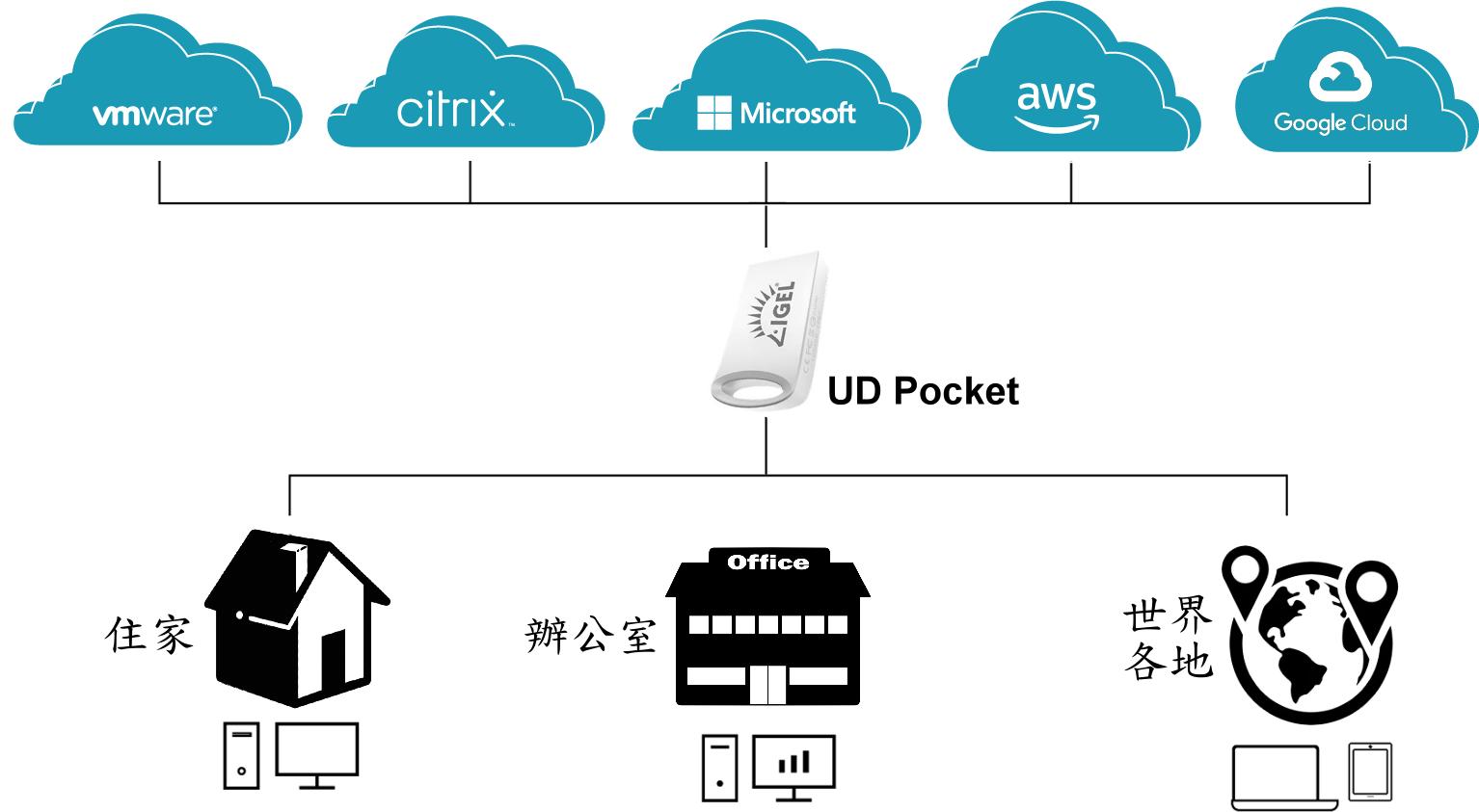 使用UD Pocket開機後,端點設備將轉換為IGEL OS,在VDI工作環境下,安全且快速的連結到所需程式及文件。工作完畢,移除端點碟後,設備即恢復回原作業系統,有效提高BYOD的安全性。